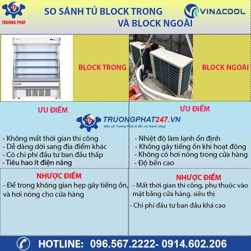 So sánh block trong và block ngoài